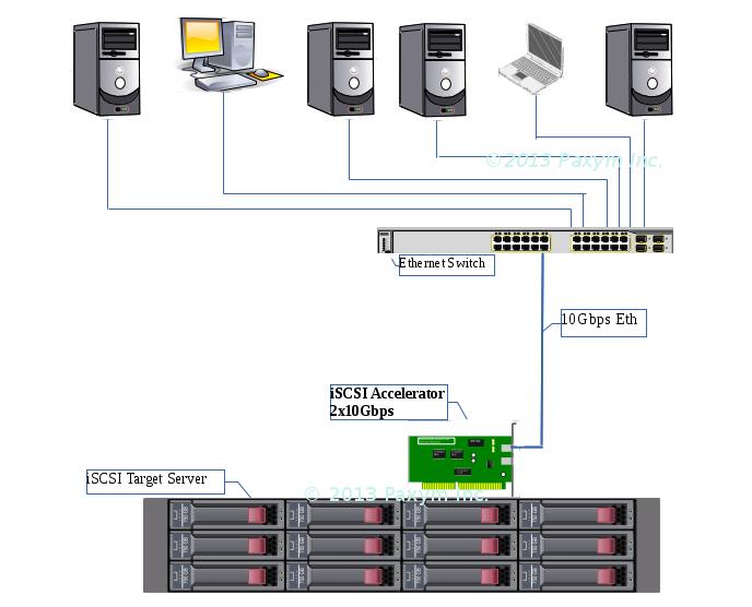 Paxym - iSCSI Target Server software